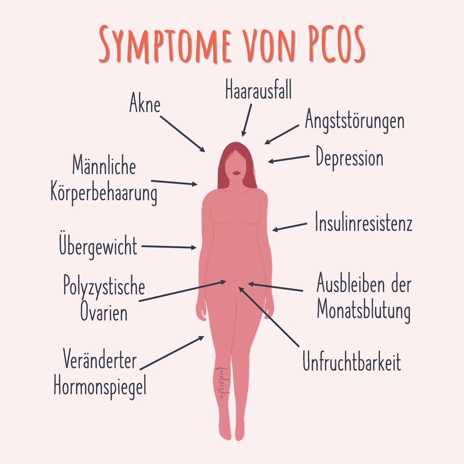 Symptome von PCOS